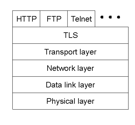 TLS layer.png