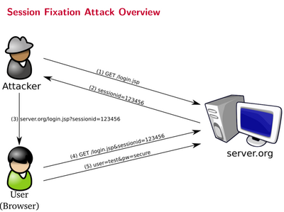 TU Wien-Advanced Security for Systems Engineering VU (Fankhauser)-WS13-14, 3. Test vom 10.04.2014 - Ausarbeitung - session-fixation-attack.png